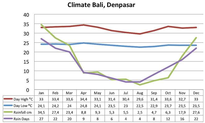 Bali Climate Chart
